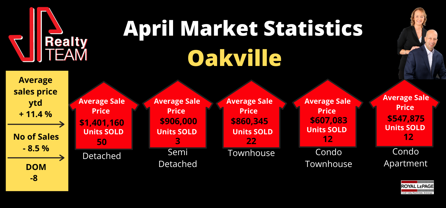 Oakville April 2020 Market Stats